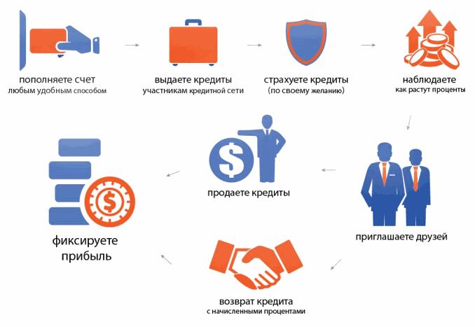 Как работает Webtransfer-Finance